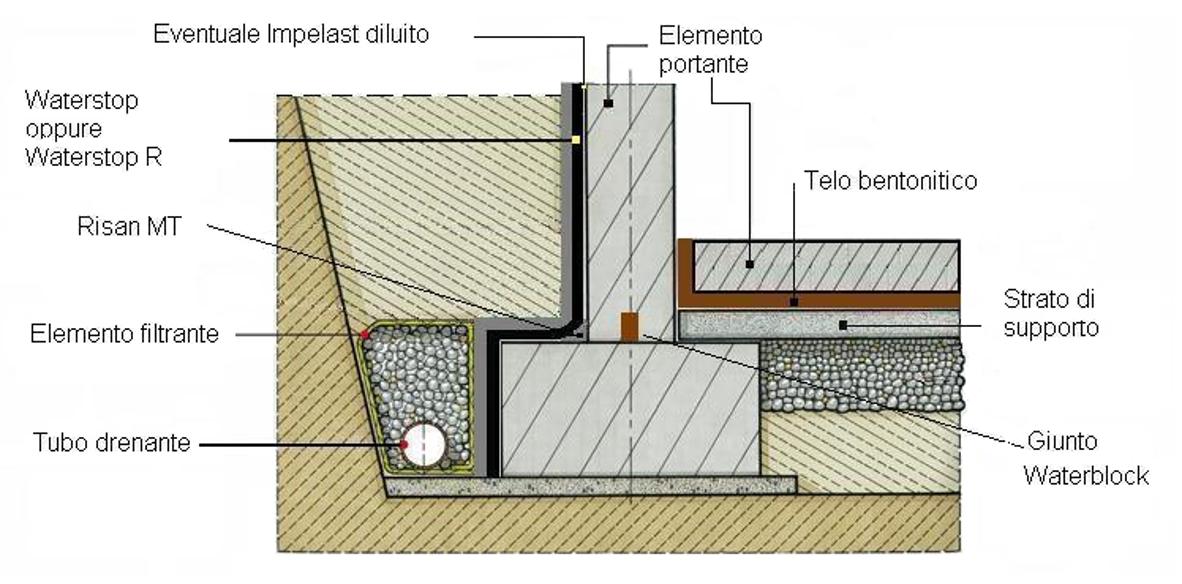 Impermeabilizzanti per fondazioni w rth for Piccola casa costruita su fondamenta