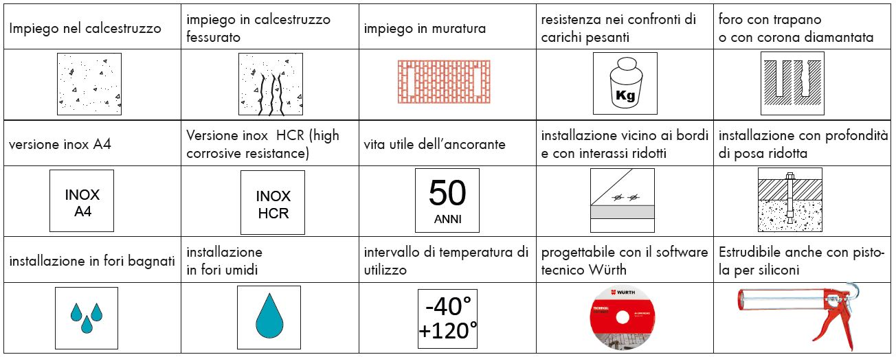 Caratteristiche prodotti fissaggio e ancoraggio wurth for Allestimento furgoni wurth