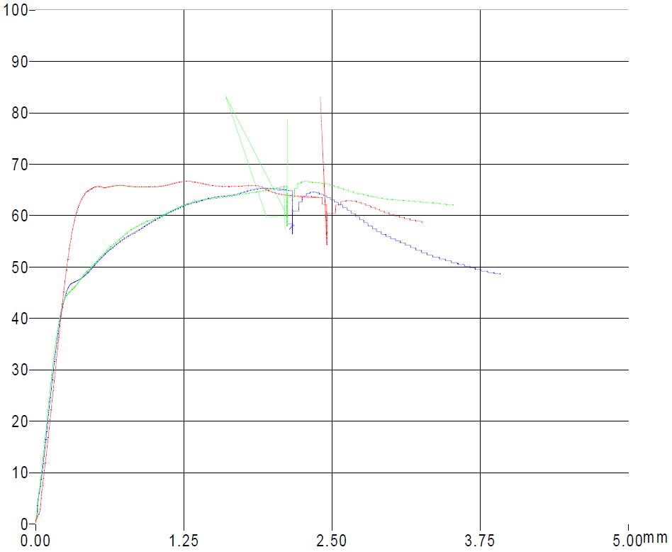 curva-di-forza-2