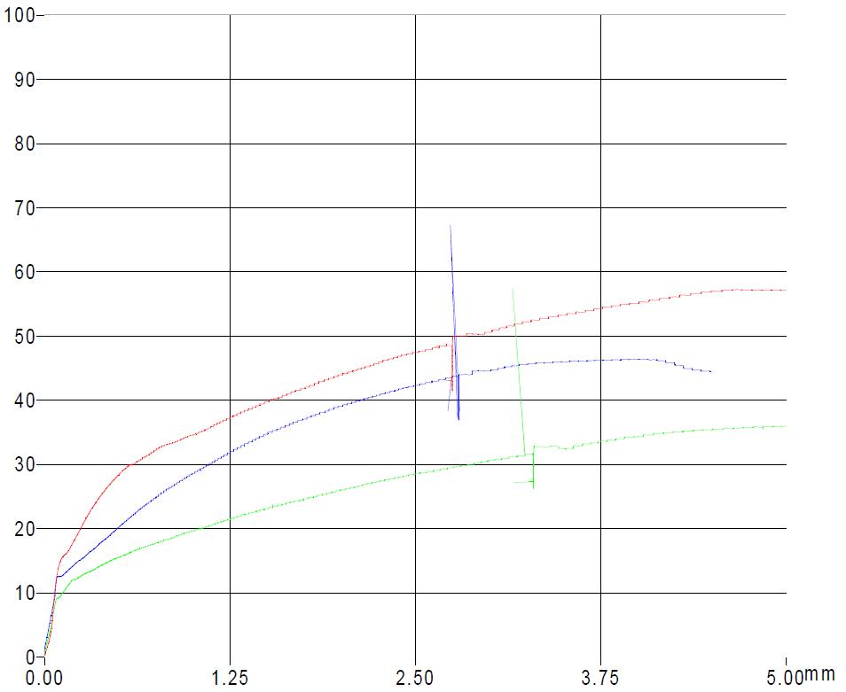 curva-di-forza-3