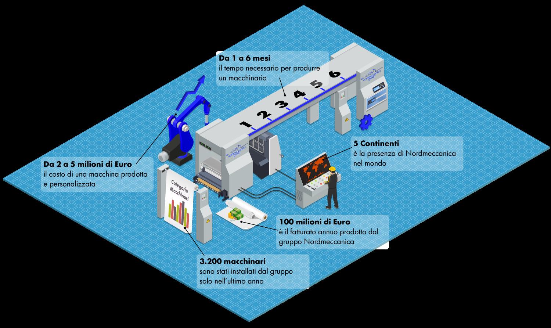 Nordmeccanica infografica