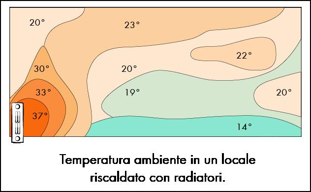 zone di calore radiatore