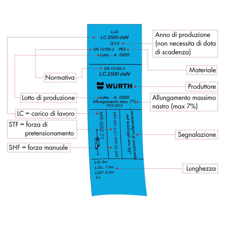 tabella etichetta ancoraggio