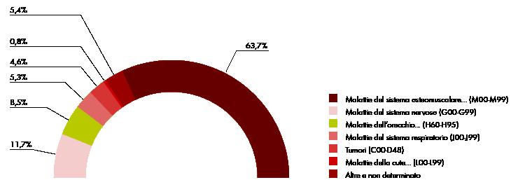 dati INAIL per malattie dell'orecchio