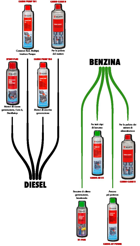 additivi e protettivi per motore auto