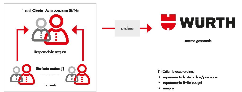 Come funzionano i livelli autorizzativi