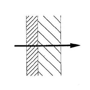Flusso monodimensionale perpendicolare alle superfici