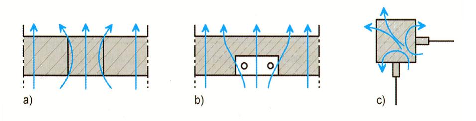 Tipologie di ponti termici