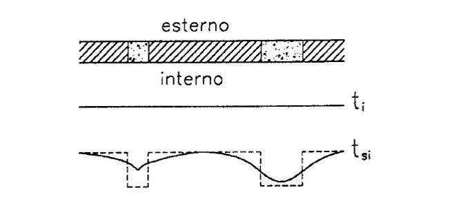 eliminare i ponti termici