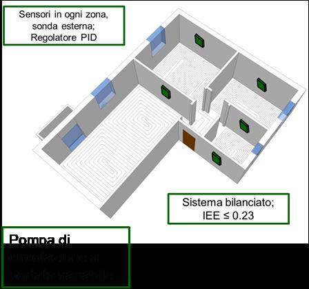 sistema radiante - esempio 2
