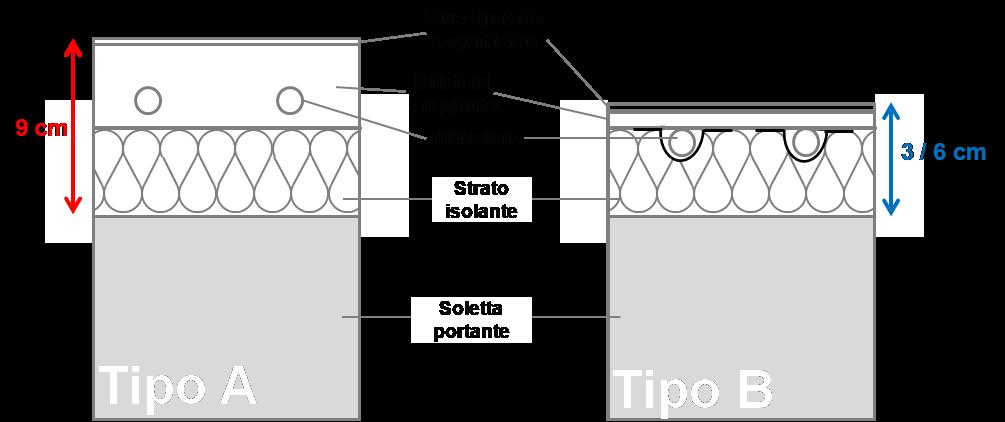 sistemi radianti di tipo A e B