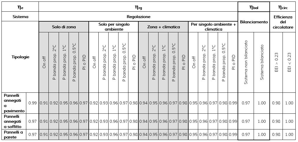 sistemi radianti indice RSEE
