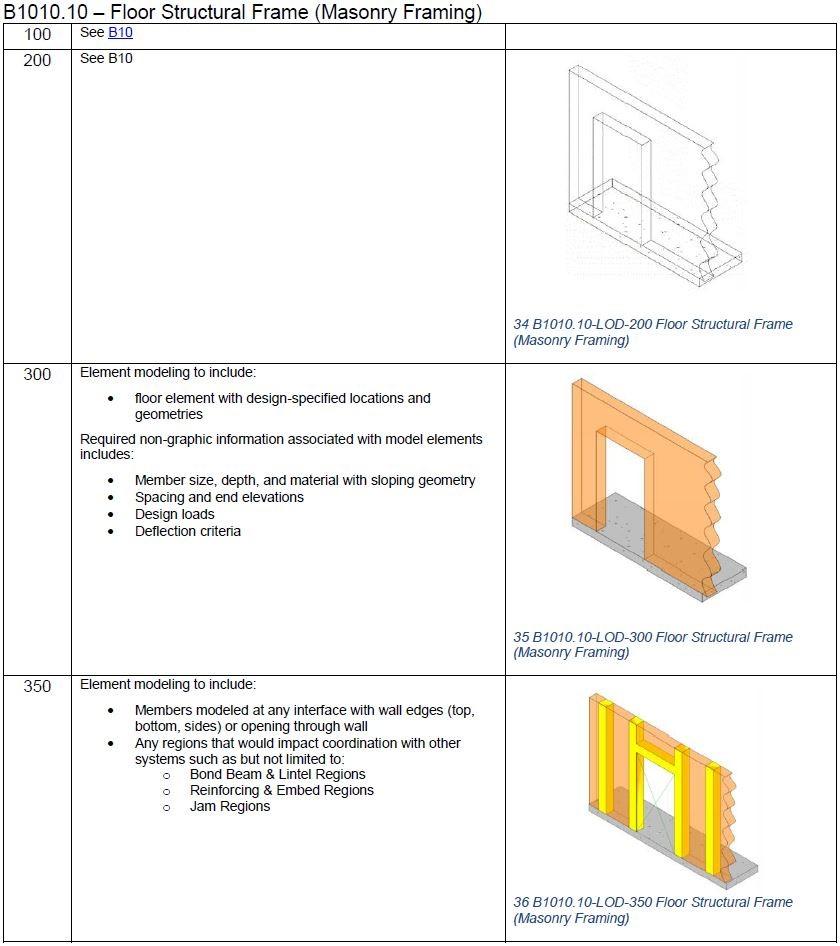 Metodologia BIM norma UNI 11337