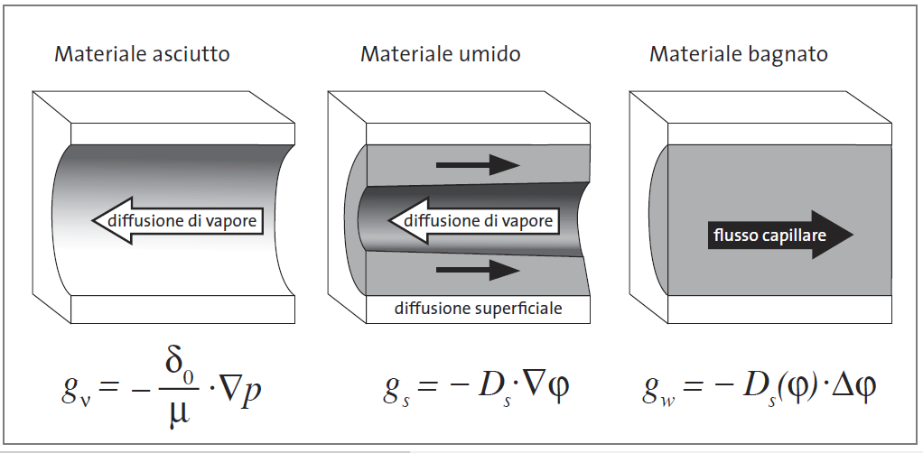 Processi di trasporto dell'umidità nei materiali porosi