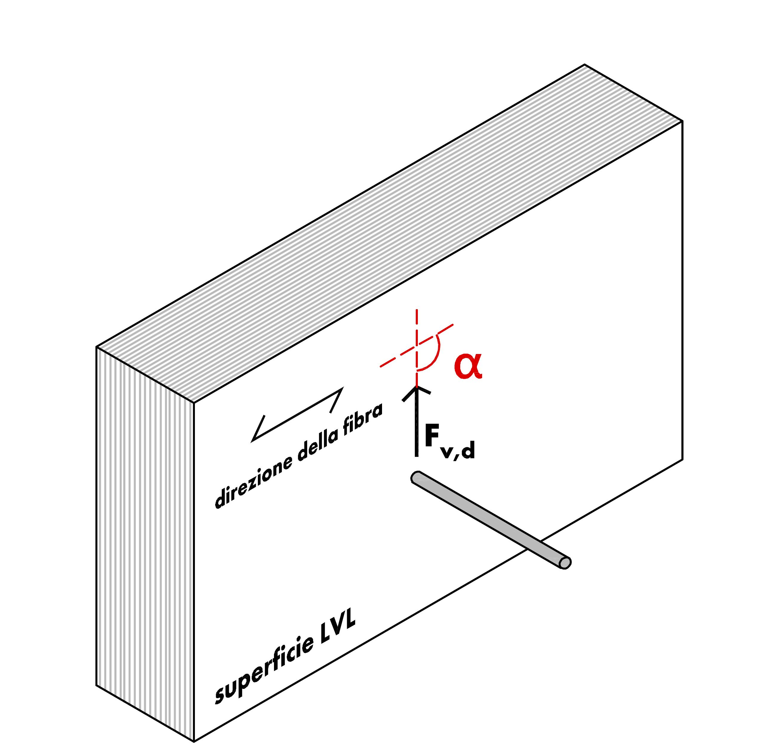 legno microlamellare LML