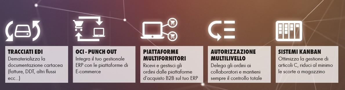 Soluzioni e-procurement