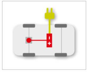 novità auto ibride elettriche BEV