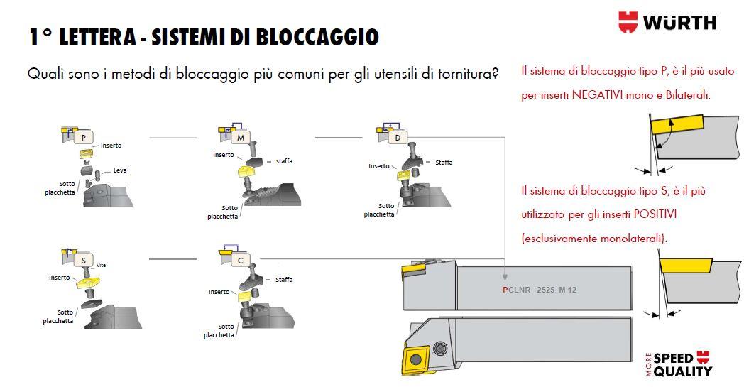nomenclatura tornitura - 1 lettera - sistemi di bloccaggio porta inserti per tornio