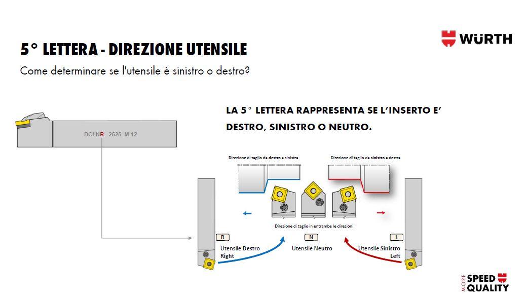nomenclatura tornitura - 5 lettera - direzione porta inserti per tornio
