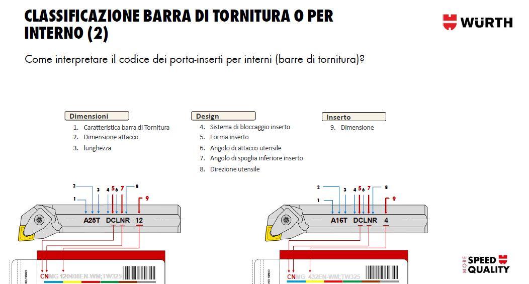 nomenclatura tornitura - classificazione barra per interno per tornio